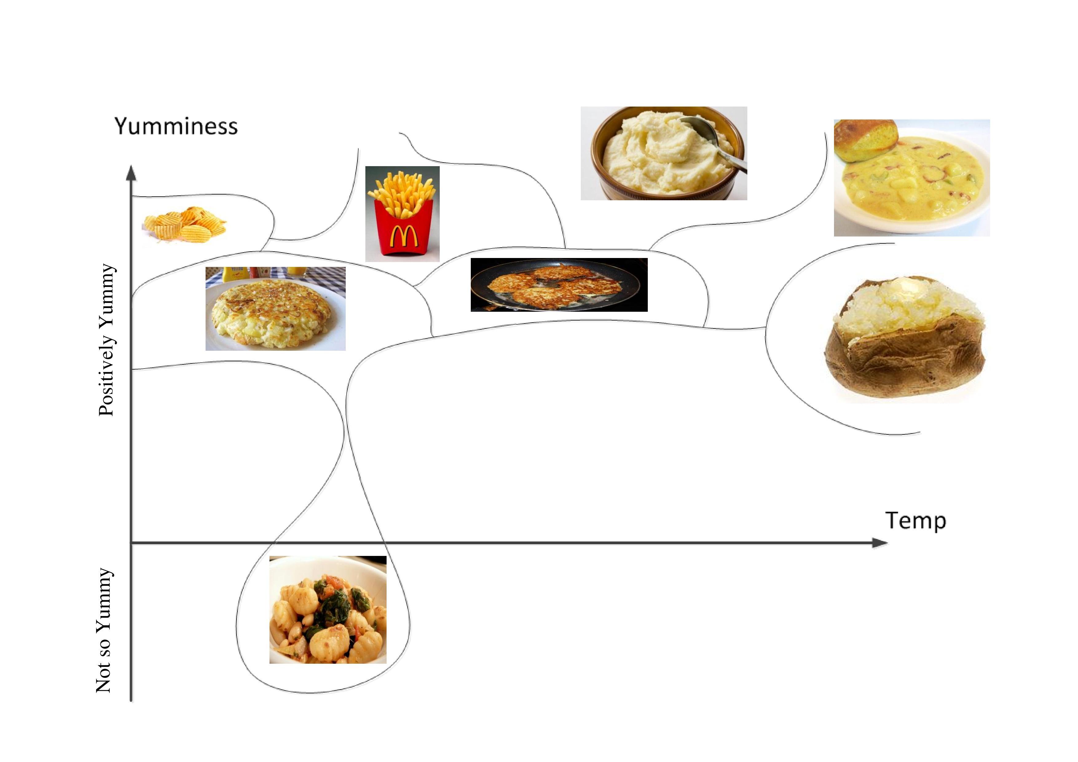 Potato Phase Diagram
